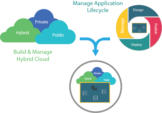 Cloud-First Application Delivery