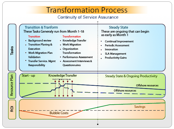 business process transition plan template - it outsourcing halcyontek